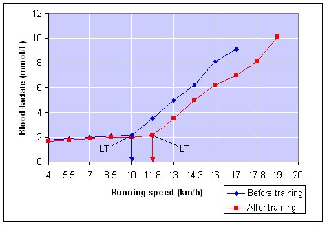 lactate_threshold_graph